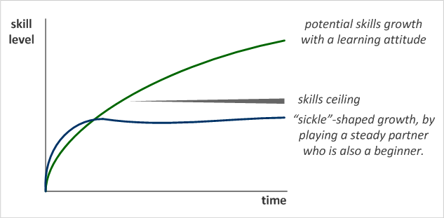 Skills growth curves