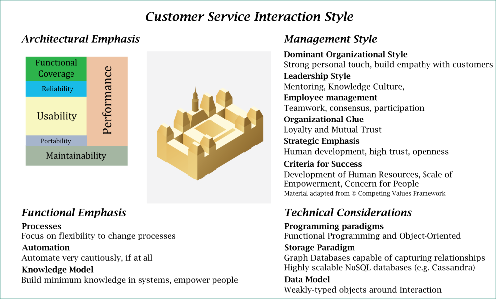 Elements of a Style for Customer Interactions