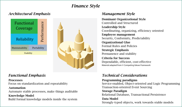 Elements of a Style for Finance