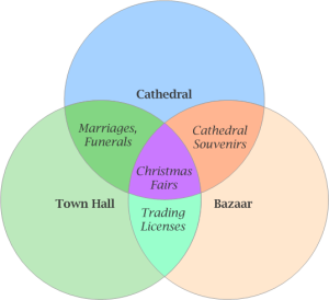 Activities develop between the spaces provided by Cathedrals, Town Halls, and the Bazaar, requiring the adaptation of styles