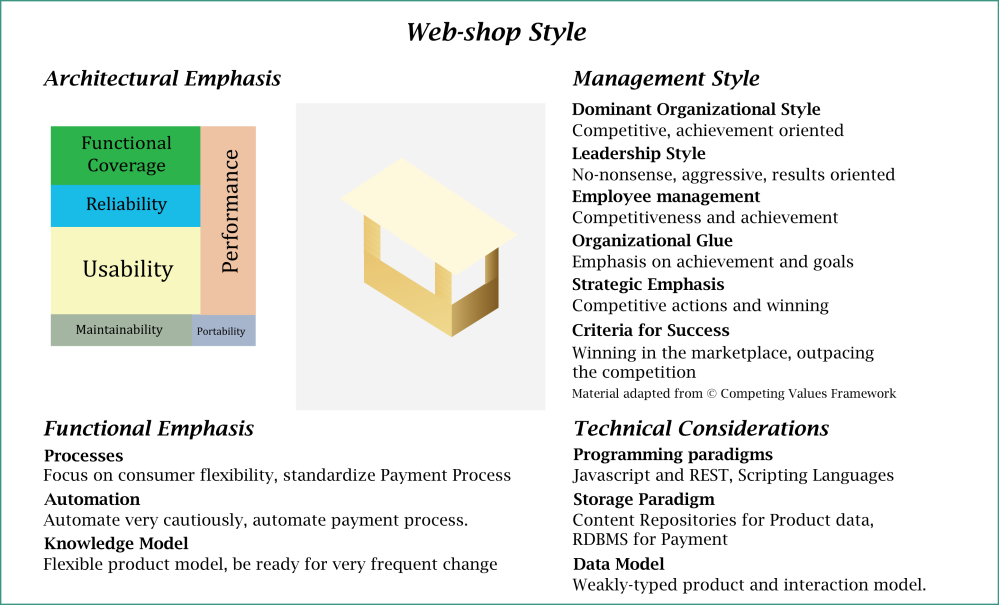 Elements of a Style for Web-shops