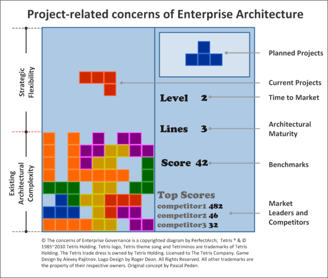 The project-related concerns of Enterprise Architecture